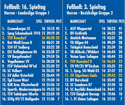 Tabelle 16.Spieltag